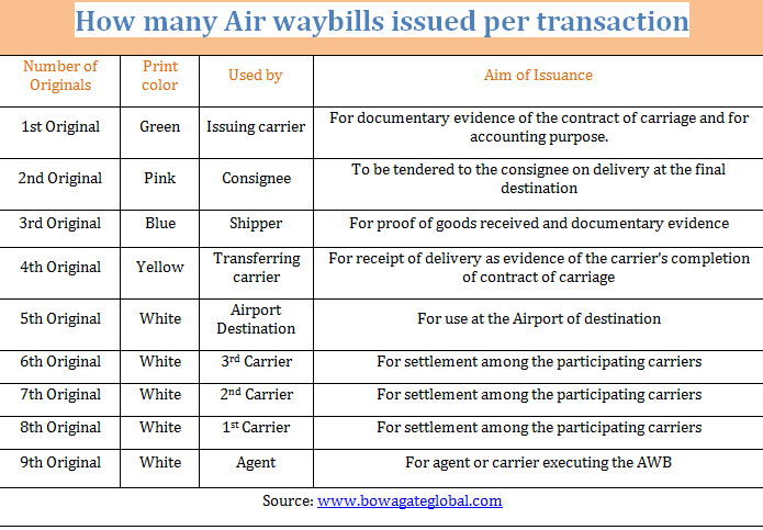 Difference Between Air WayBill and Bill of Lading